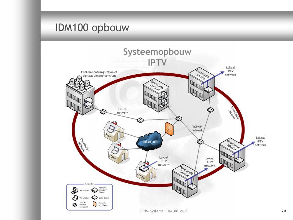 ITNM Systems IDM100 v1.620 IDM100 opbouw