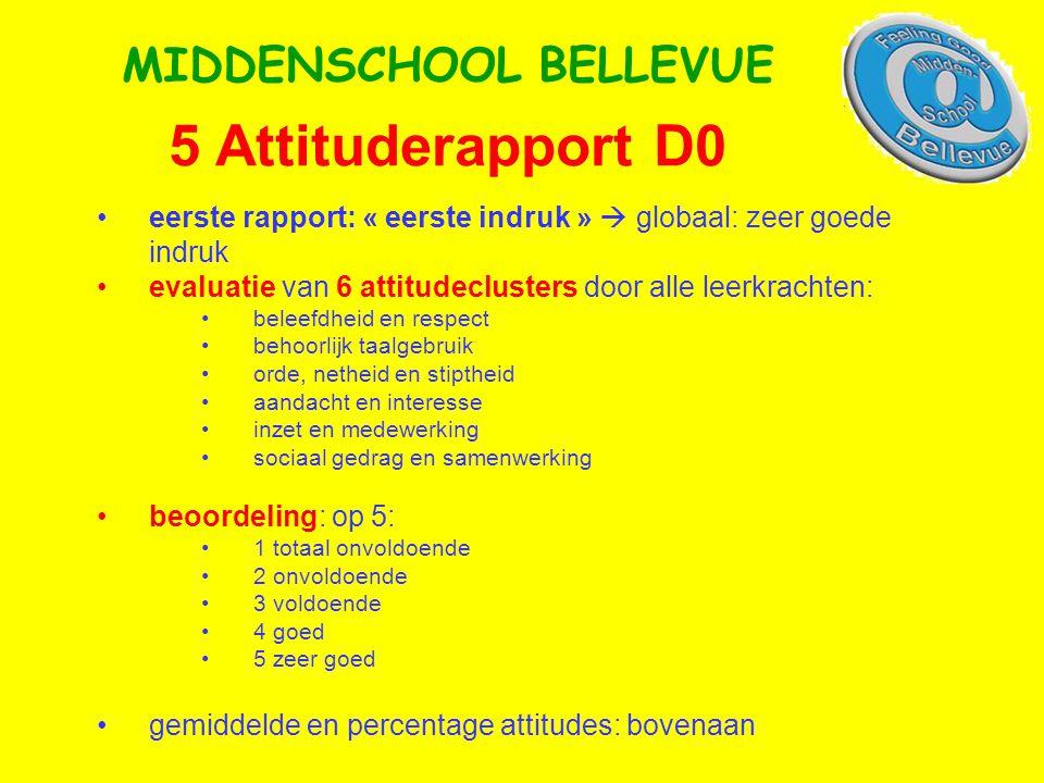 5 Attituderapport D0 MIDDENSCHOOL BELLEVUE •eerste rapport: « eerste indruk »  globaal: zeer goede indruk •evaluatie van 6 attitudeclusters door alle leerkrachten: •beleefdheid en respect •behoorlijk taalgebruik •orde, netheid en stiptheid •aandacht en interesse •inzet en medewerking •sociaal gedrag en samenwerking •beoordeling: op 5: •1 totaal onvoldoende •2 onvoldoende •3 voldoende •4 goed •5 zeer goed •gemiddelde en percentage attitudes: bovenaan