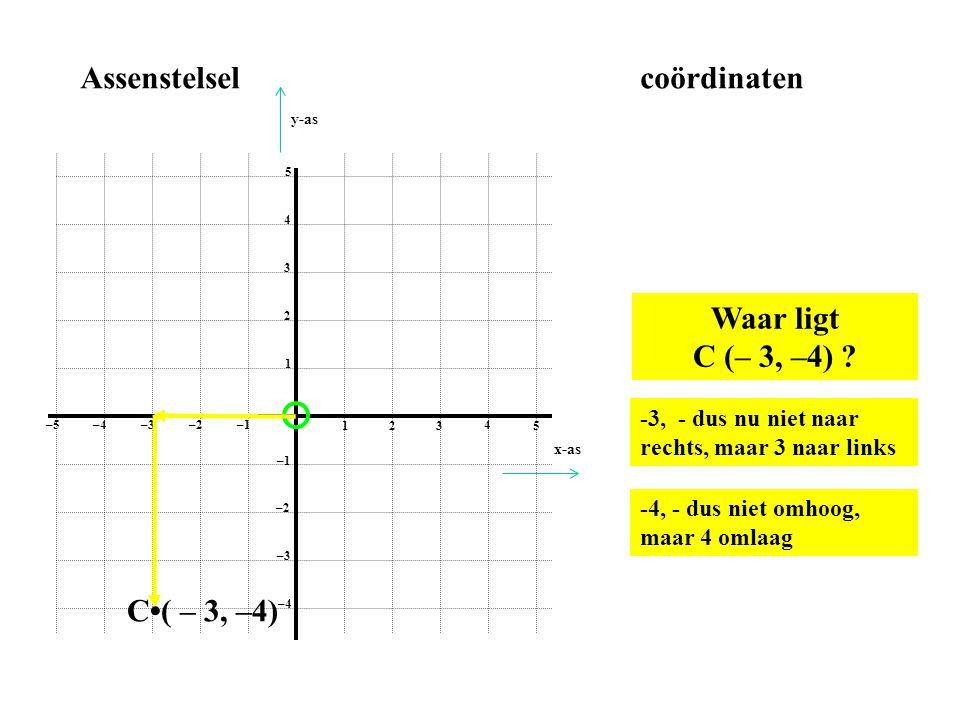 1 2 3 4 5 1 2 3 4 5 –1–2 –3–4 –5 –1 –2 –3 –4 Assenstelselcoördinaten -3, - dus nu niet naar rechts, maar 3 naar links -4, - dus niet omhoog, maar 4 om