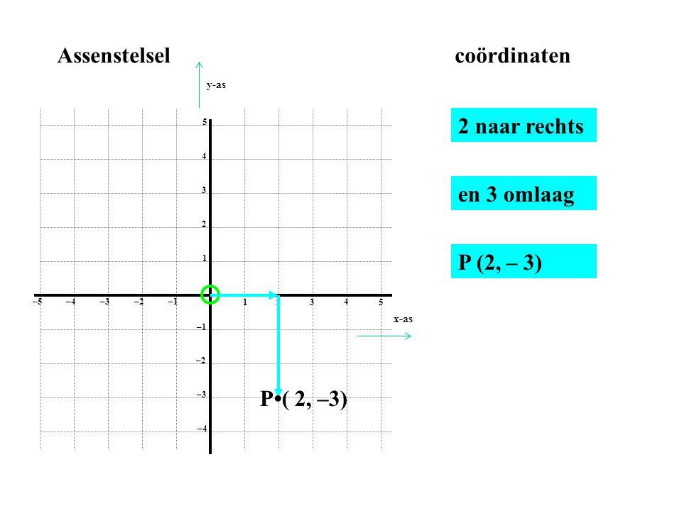 1 2 3 4 5 1 2 3 4 5 –1–2 –3–4 –5 –1 –2 –3 –4 Assenstelselcoördinaten 2 naar rechts en 3 omlaag P•( 2, –3) P (2, – 3) x-as y-as