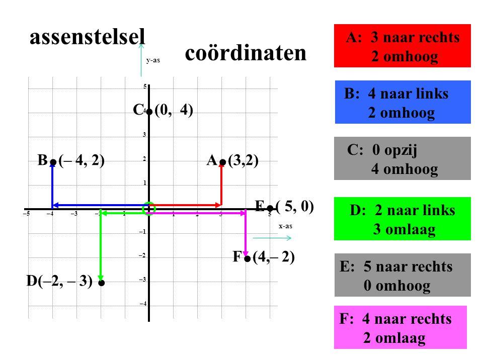 1 2 3 4 5 1 2 3 4 5 –1–2 –3–4 –5 –1 –2 –3 –4 A. (3,2)B. (– 4, 2) C. (0, 4) D(–2, – 3). E. ( 5, 0) F. (4,– 2) assenstelsel A: 3 naar rechts 2 omhoog B: