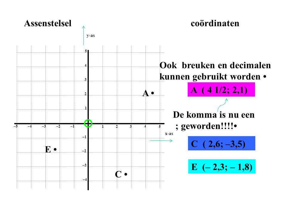 1 2 3 4 5 1 2 3 4 5 –1–2 –3–4 –5 –1 –2 –3 –4 Assenstelselcoördinaten A • A ( 4 1/2; 2,1) Ook breuken en decimalen kunnen gebruikt worden • C • E • E (
