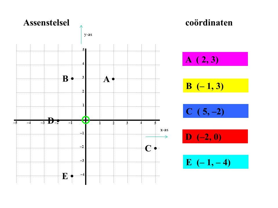 1 2 3 4 5 1 2 3 4 5 –1–2 –3–4 –5 –1 –2 –3 –4 Assenstelselcoördinaten A • A ( 2, 3) B • B (– 1, 3) C • C ( 5, –2) D • D (–2, 0) E • E (– 1, – 4) x-as y