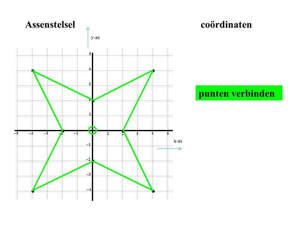 1 2 3 4 5 1 2 3 4 5 –1–2 –3–4 –5 –1 –2 –3 –4 Assenstelselcoördinaten • • • • • • • • punten verbinden x-as y-as