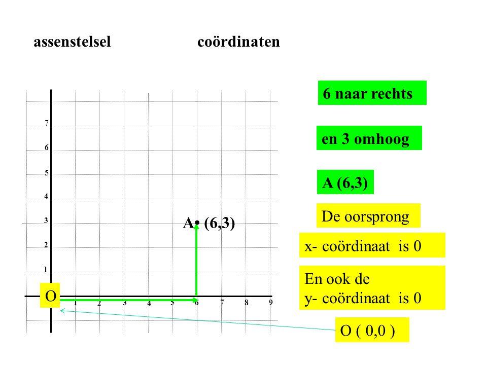 0 1 2 3 4 56 78 9 1 2 3 4 5 6 7 6 naar rechts en 3 omhoog A• (6,3) A (6,3) assenstelsel coördinaten De oorsprong x- coördinaat is 0 En ook de y- coörd