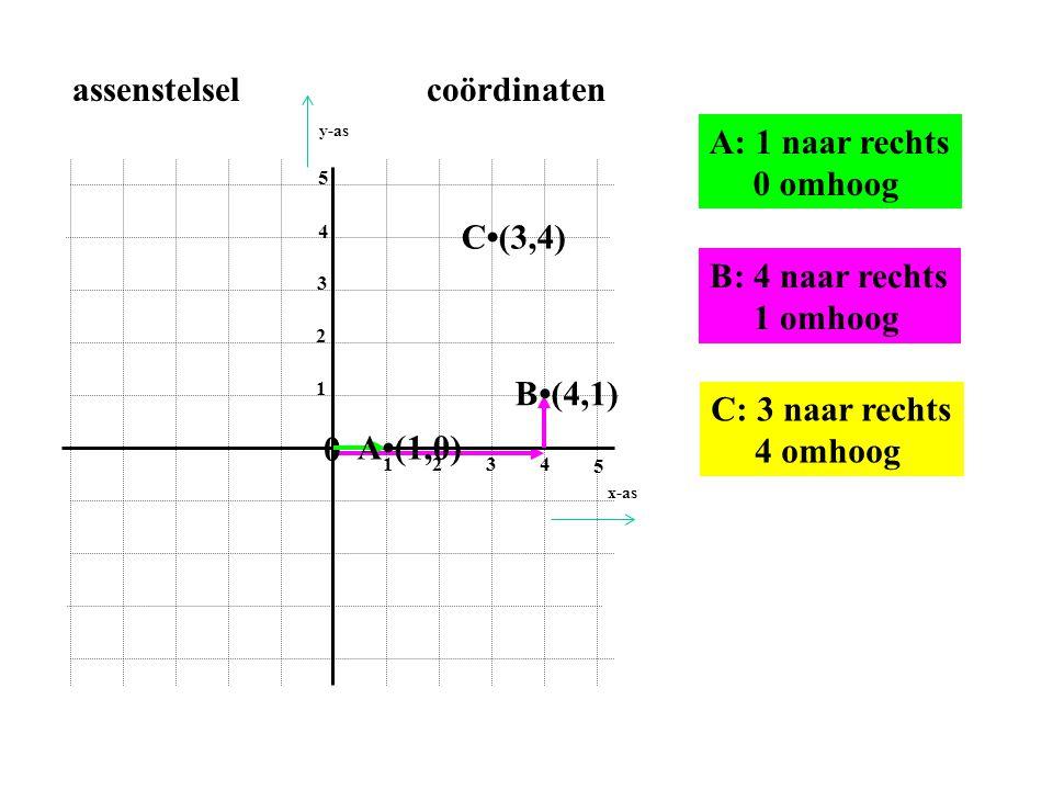 0 1234 5 1 2 3 4 5 assenstelsel coördinaten A•(1,0) A: 1 naar rechts 0 omhoog B•(4,1) B: 4 naar rechts 1 omhoog C•(3,4) C: 3 naar rechts 4 omhoog x-as