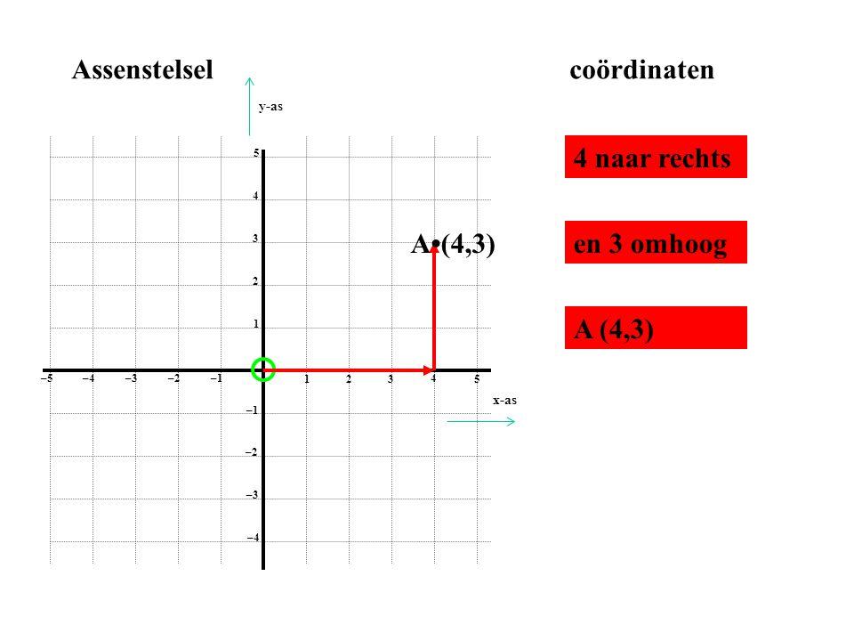 1 2 3 4 5 1 2 3 4 5 –1–2 –3–4 –5 –1 –2 –3 –4 Assenstelselcoördinaten 4 naar rechts en 3 omhoogA•(4,3) A (4,3) x-as y-as