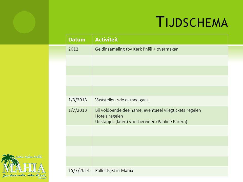 DatumActiviteit 2012Geldinzameling tbv Kerk Pniël + overmaken 1/3/2013Vaststellen wie er mee gaat.