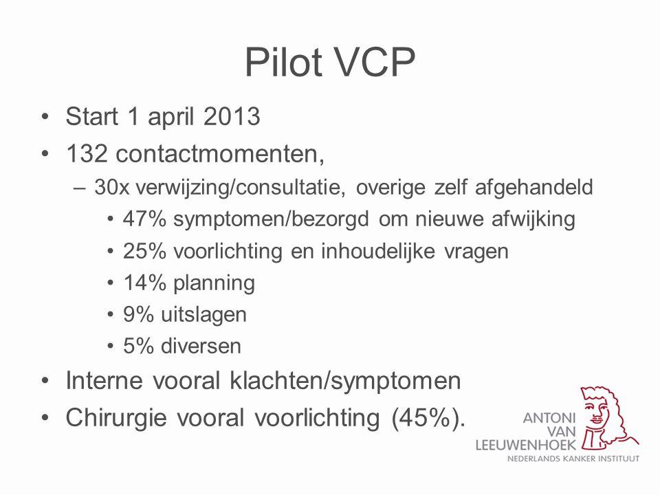 Pilot VCP •Start 1 april 2013 •132 contactmomenten, –30x verwijzing/consultatie, overige zelf afgehandeld •47% symptomen/bezorgd om nieuwe afwijking •25% voorlichting en inhoudelijke vragen •14% planning •9% uitslagen •5% diversen •Interne vooral klachten/symptomen •Chirurgie vooral voorlichting (45%).