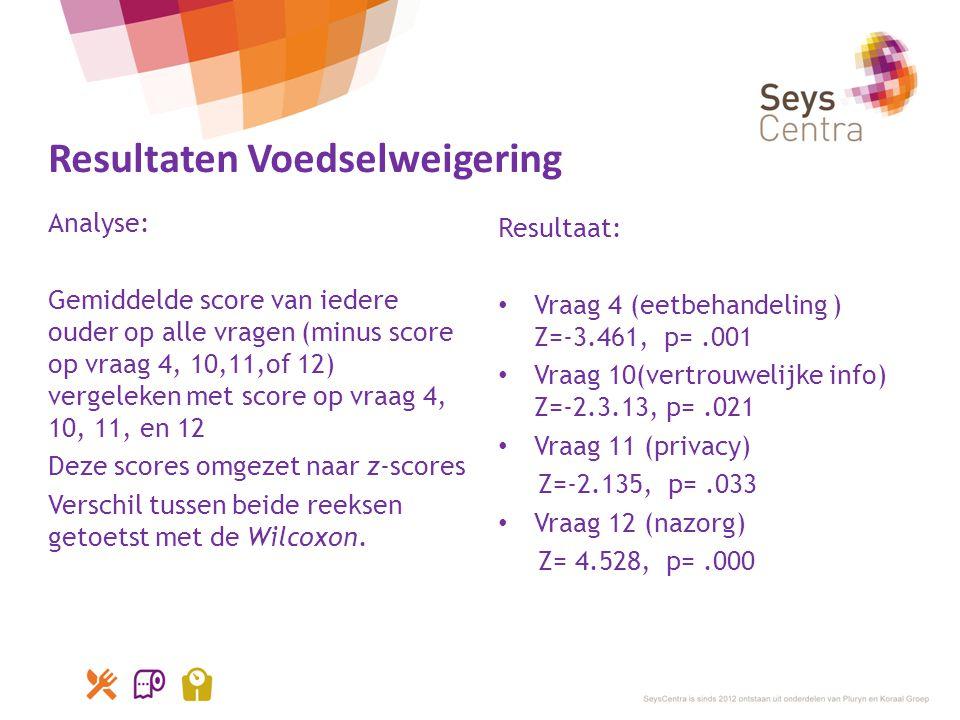 Resultaten Voedselweigering Analyse: Gemiddelde score van iedere ouder op alle vragen (minus score op vraag 4, 10,11,of 12) vergeleken met score op vr