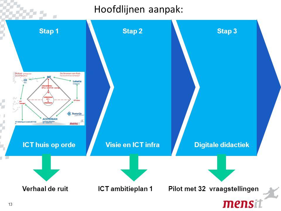 13 ICT huis op ordeVisie en ICT infraDigitale didactiek Stap 1Stap 2Stap 3 Verhaal de ruitICT ambitieplan 1 Pilot met 32 vraagstellingen Hoofdlijnen a