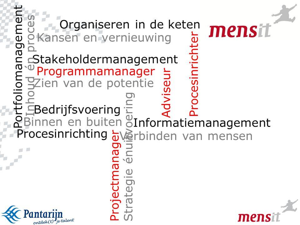 6 Programmamanager Adviseur Informatiemanagement Zien van de potentie Stakeholdermanagement Binnen en buiten Portfoliomanagement Procesinrichting Inho