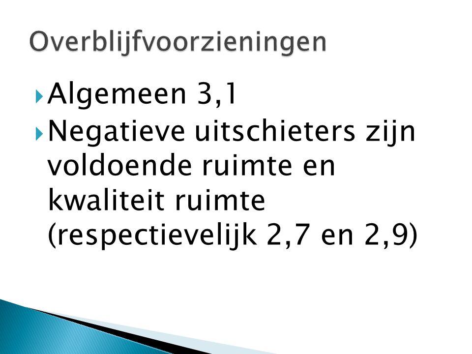  Algemeen 3,1  Negatieve uitschieters zijn voldoende ruimte en kwaliteit ruimte (respectievelijk 2,7 en 2,9)