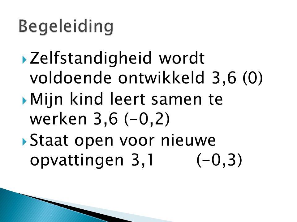  Zelfstandigheid wordt voldoende ontwikkeld 3,6 (0)  Mijn kind leert samen te werken 3,6 (-0,2)  Staat open voor nieuwe opvattingen 3,1 (-0,3)