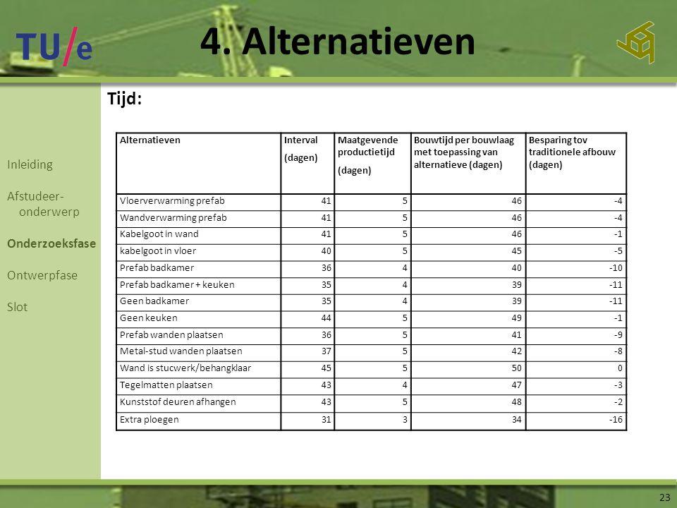 4. Alternatieven 23 Inleiding Afstudeer- onderwerp Onderzoeksfase Ontwerpfase Slot AlternatievenInterval (dagen) Maatgevende productietijd (dagen) Bou