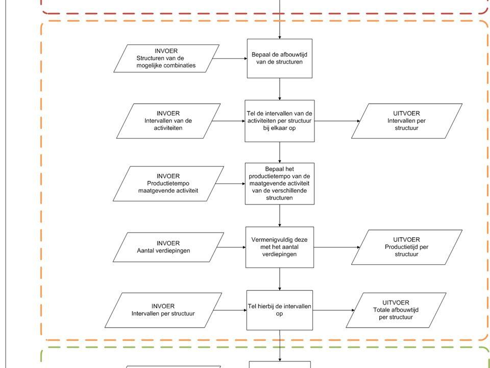 5. Ontwerp 30 Inleiding Afstudeer- onderwerp Onderzoeksfase Ontwerpfase Slot