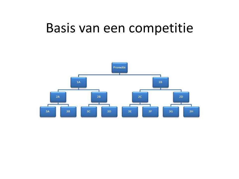 Waarom de piramidevorm Verticaal: indeling op sterkte Horizontaal: indeling op regio