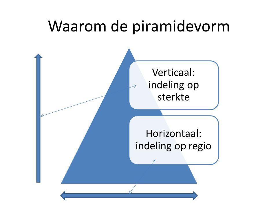 Grondslagen 'eerlijke' competitie 1.Zuivere piramide (1, 2, 4, …) 2.