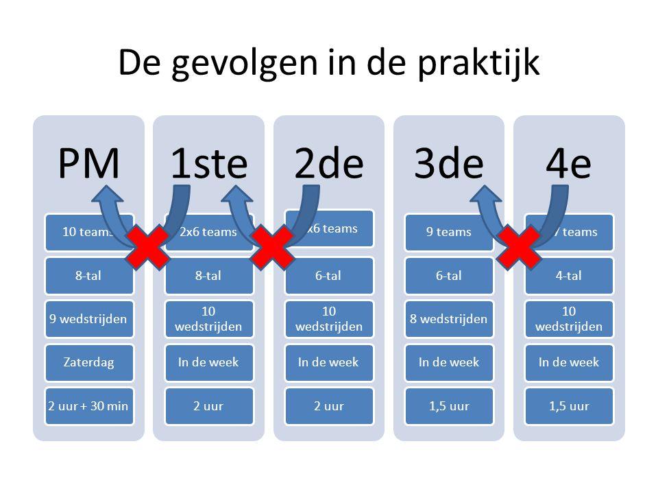 De toekomst PM 10 teams8-tal9 wedstrijdenZaterdag2 uur + 30 min 1ste 2x6 teams8-tal 10 wedstrijden In de week2 uur 2de 2x6 teams6-tal 10 wedstrijden In de week2 uur 3de 9 teams6-tal8 wedstrijdenIn de week1,5 uur 4e 2x7 teams4-tal 10 wedstrijden In de week1,5 uur Voorstel: Seizoen 2010 – 2011 'in tact' laten i.v.m.