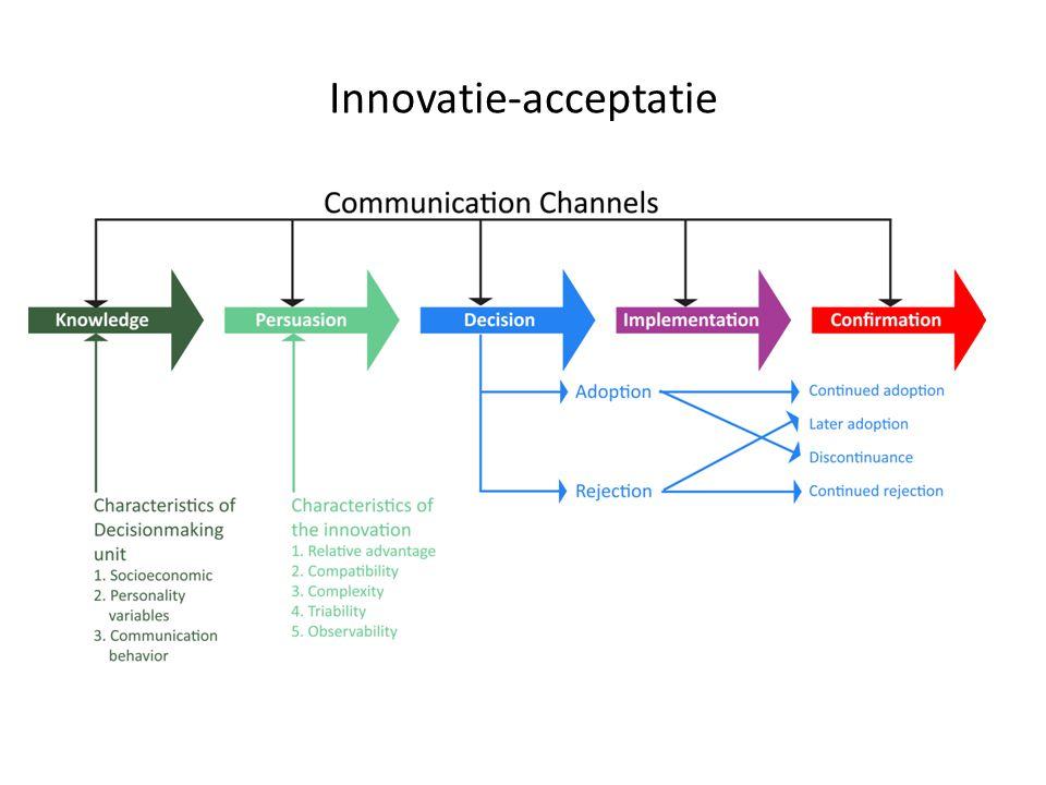 Innovatie-acceptatie