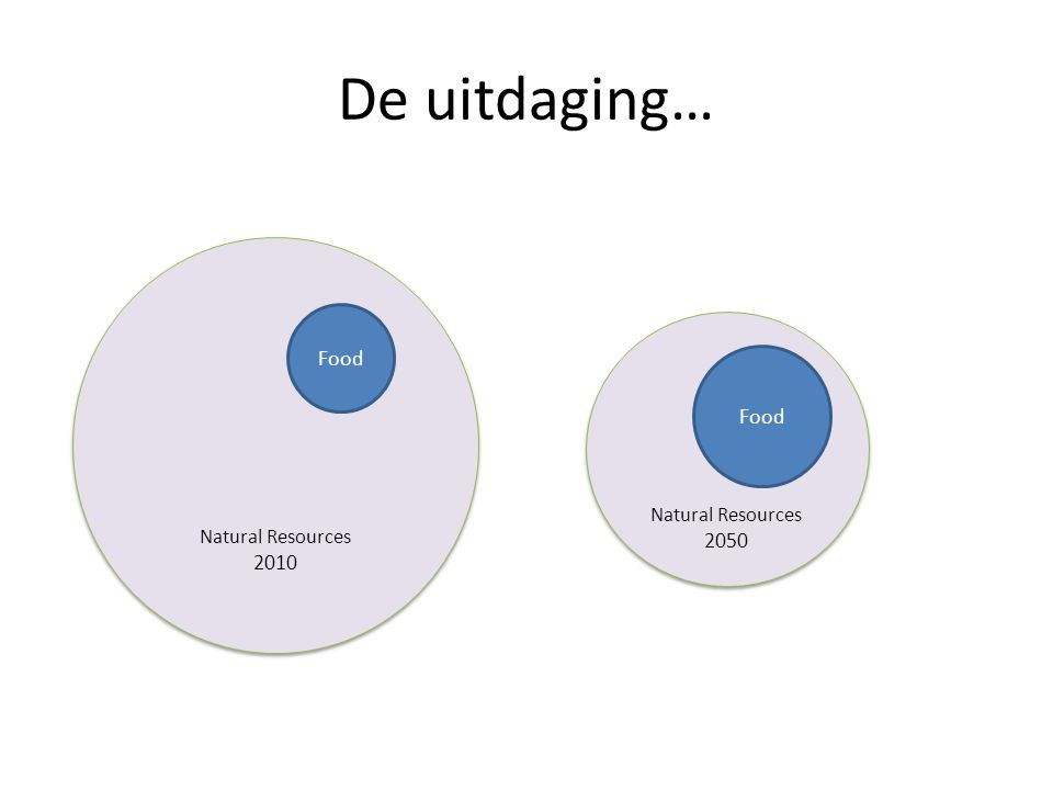 De uitdaging… Natural Resources 2010 Natural Resources 2010 Natural Resources 2050 Natural Resources 2050 Food