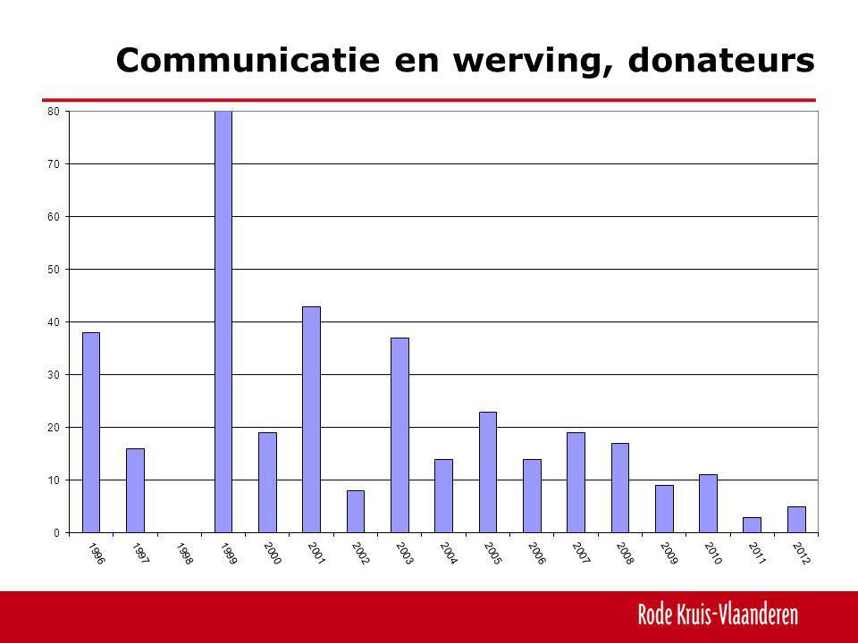 Communicatie en werving, donateurs