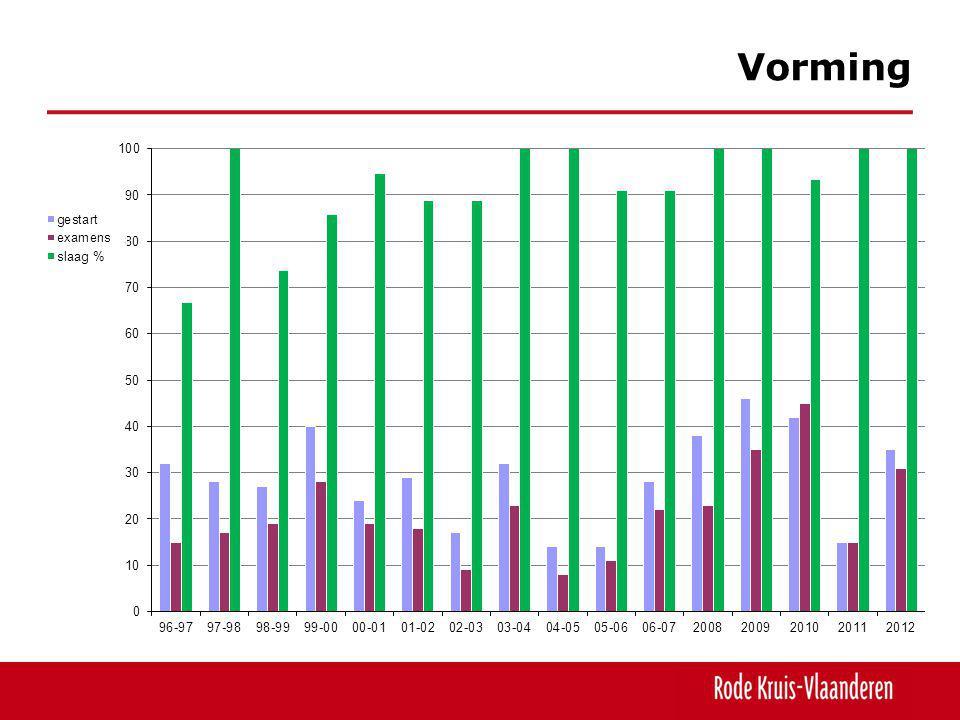 Vorming Een matige stijging maar nog niet op niveau van de beste jaren (gegevens Hoboken).