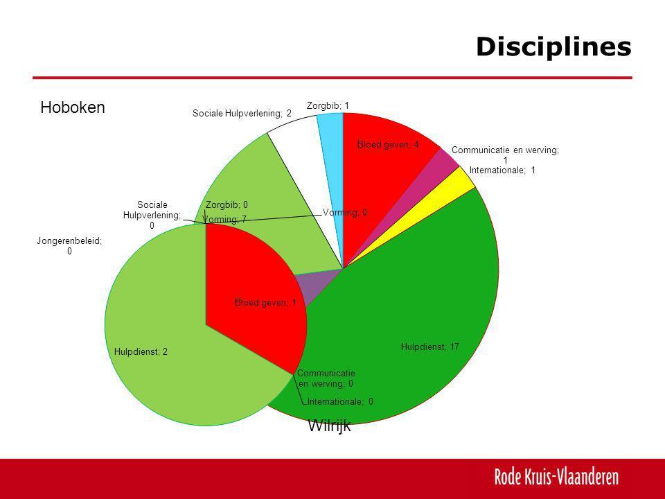 Disciplines Hoboken Wilrijk