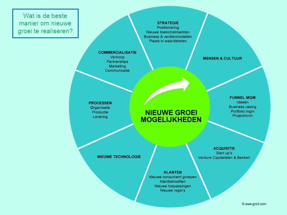 © gro3 Wat is de beste manier om nieuwe groei te realiseren?