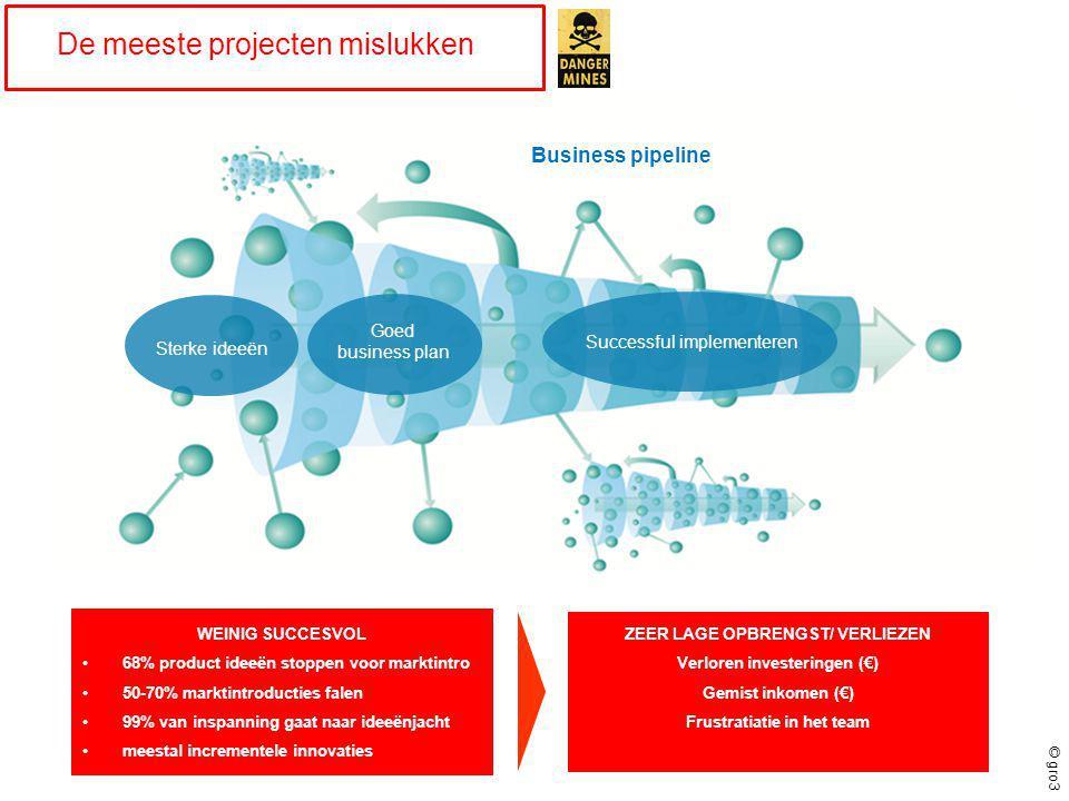 © gro3 De meeste projecten mislukken Sterke ideeën Goed business plan Successful implementeren Business pipeline WEINIG SUCCESVOL •68% product ideeën stoppen voor marktintro •50-70% marktintroducties falen •99% van inspanning gaat naar ideeënjacht •meestal incrementele innovaties ZEER LAGE OPBRENGST/ VERLIEZEN Verloren investeringen (€) Gemist inkomen (€) Frustratiatie in het team