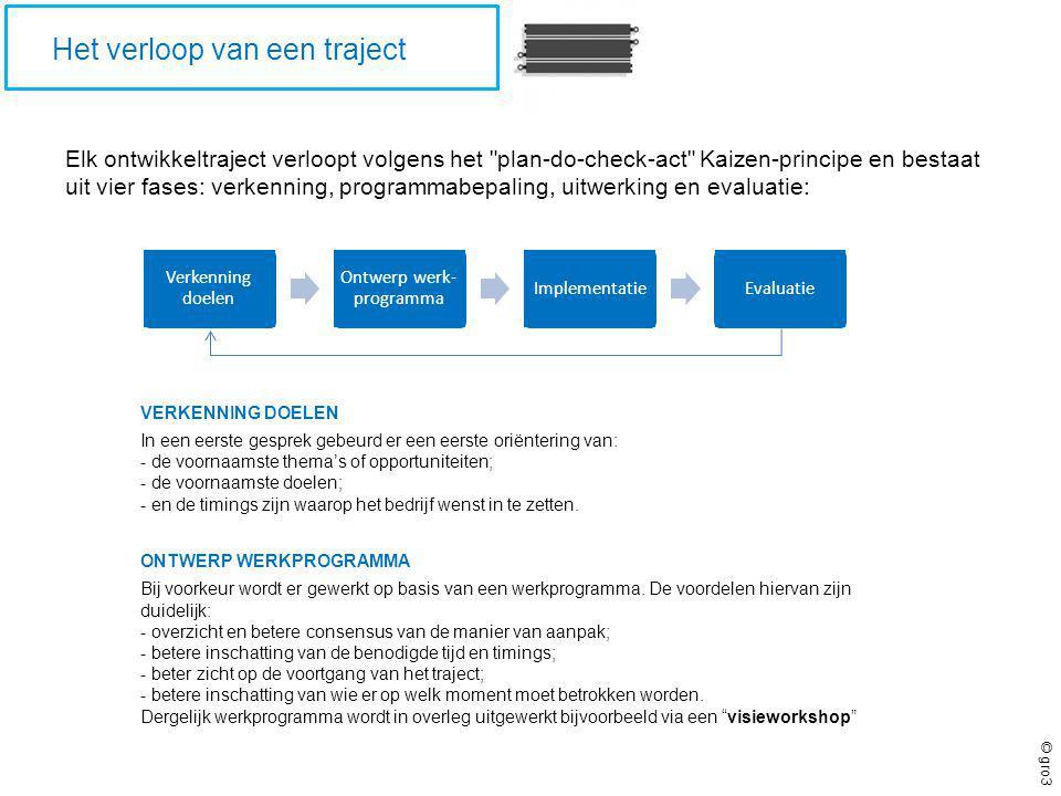© gro3 Plannen voor succes voorbeeld