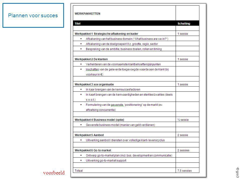 © gro3 Het verloop van een traject (2) Elk ontwikkeltraject verloopt volgens het plan-do-check-act Kaizen-principe en bestaat uit vier fases: verkenning, programmabepaling, uitwerking en evaluatie: IMPLEMENTATIE Doel van de begeleiding is het vergroten van de vooruitgang op een aantal besproken thema s, doelen of projecten.