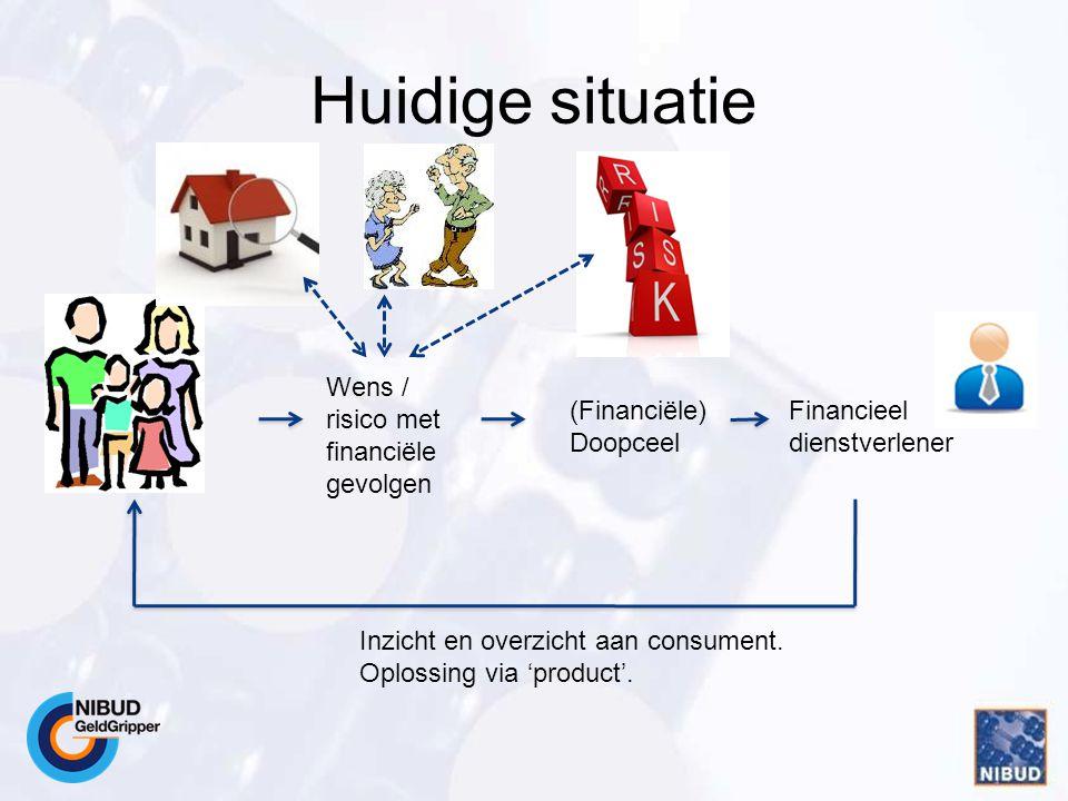 Huidige situatie Wens / risico met financiële gevolgen Financieel dienstverlener (Financiële) Doopceel Inzicht en overzicht aan consument.