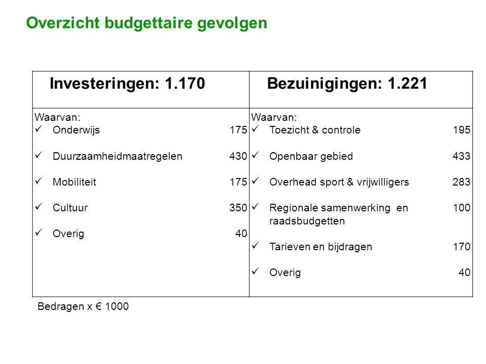 Verder kijken dan 2012 • Investeer in vertrouwen, wees integer en transparant • Betrek burgers tijdens en na de fusie met Boskoop & Rijnwoude • Houd grip op grote langlopende projecten • Houd Alphen bereikbaar