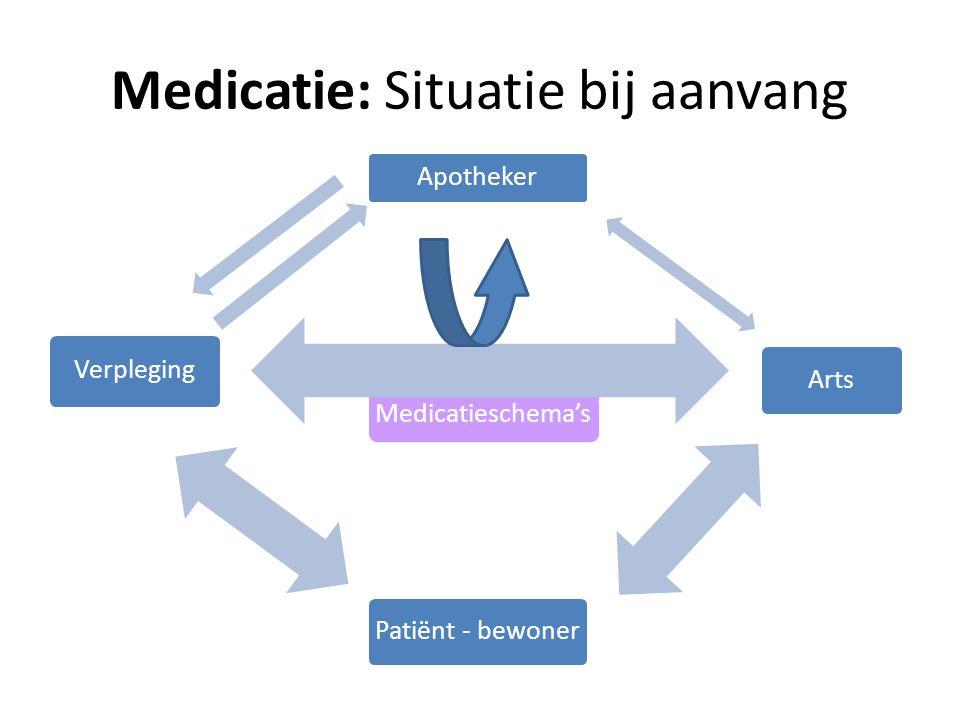 Medicatie: Situatie bij aanvang Medicatieschema's Arts Verpleging Apotheker Patiënt - bewoner