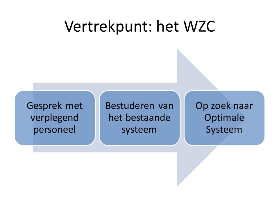 Vertrekpunt: het WZC Gesprek met verplegend personeel Bestuderen van het bestaande systeem Op zoek naar Optimale Systeem
