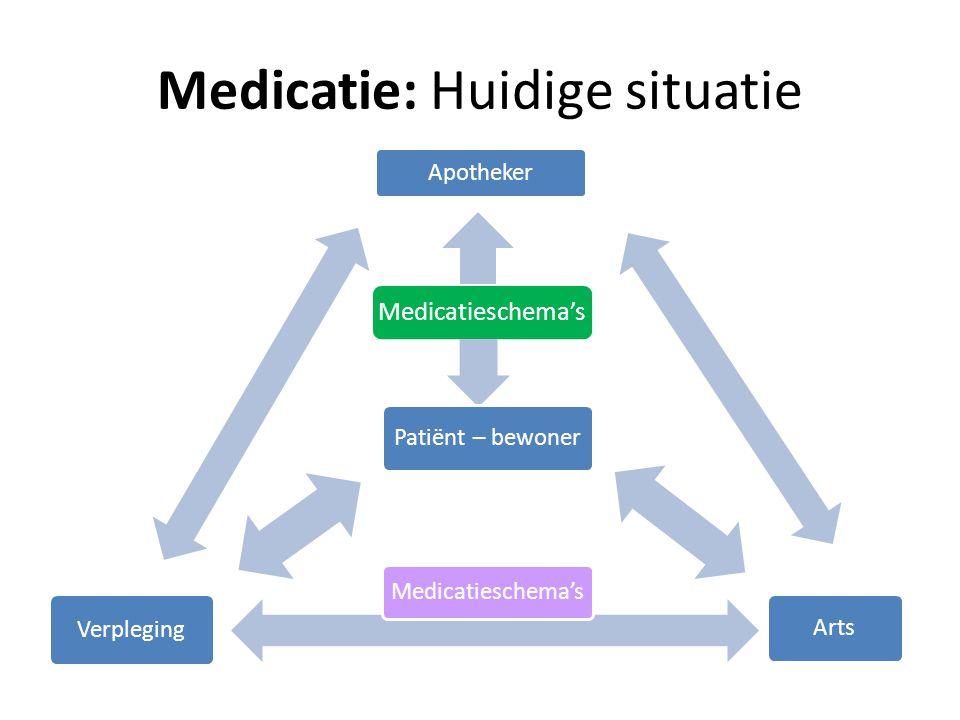 Medicatie: Huidige situatie Medicatieschema's Arts Verpleging Apotheker Patiënt – bewoner Medicatieschema's