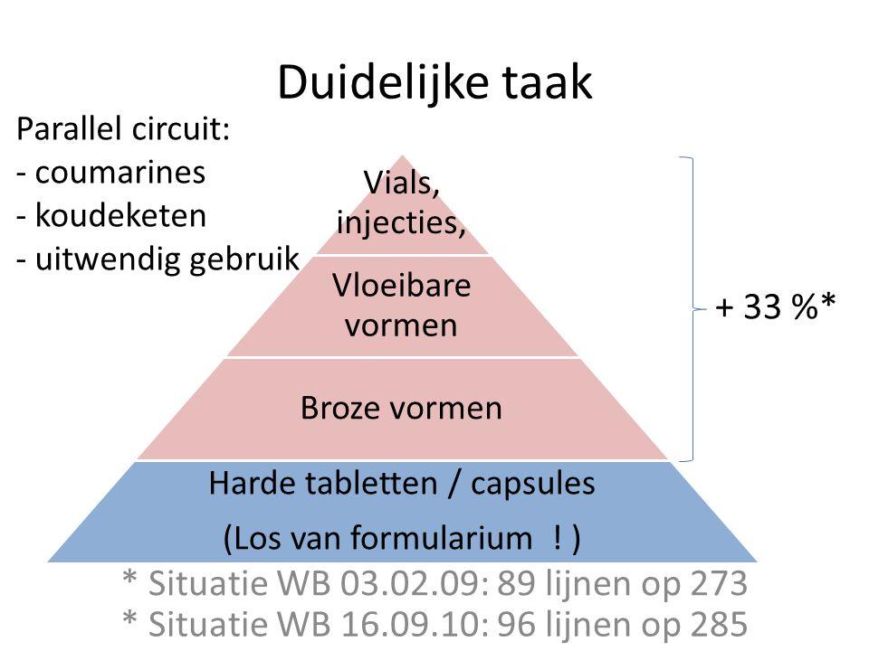 Duidelijke taak Vials, injecties, Vloeibare vormen Broze vormen Harde tabletten / capsules (Los van formularium ! ) + 33 %* * Situatie WB 03.02.09: 89