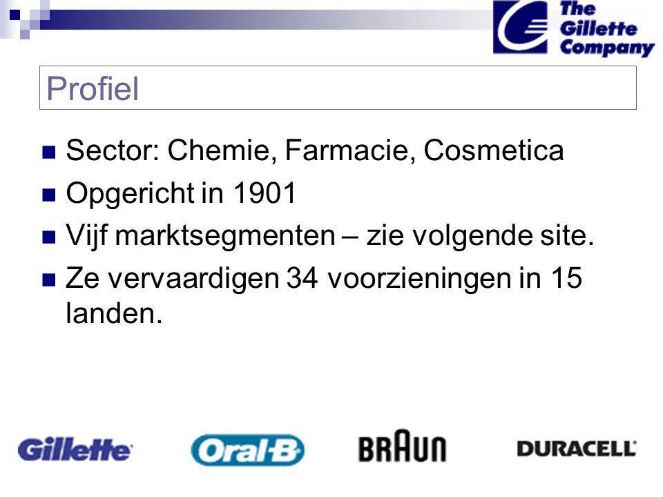  Sector: Chemie, Farmacie, Cosmetica  Opgericht in 1901  Vijf marktsegmenten – zie volgende site.