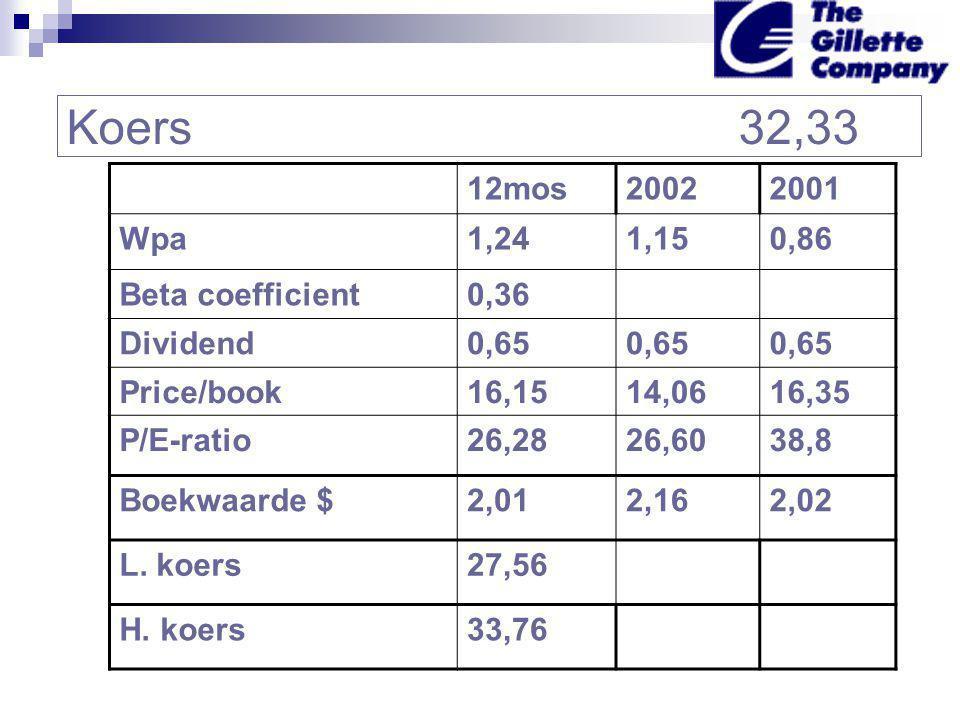 Koers32,33 12mos20022001 Wpa1,241,150,86 Beta coefficient0,36 Dividend0,65 Price/book16,1514,0616,35 P/E-ratio26,2826,6038,8 Boekwaarde $2,012,162,02 L.