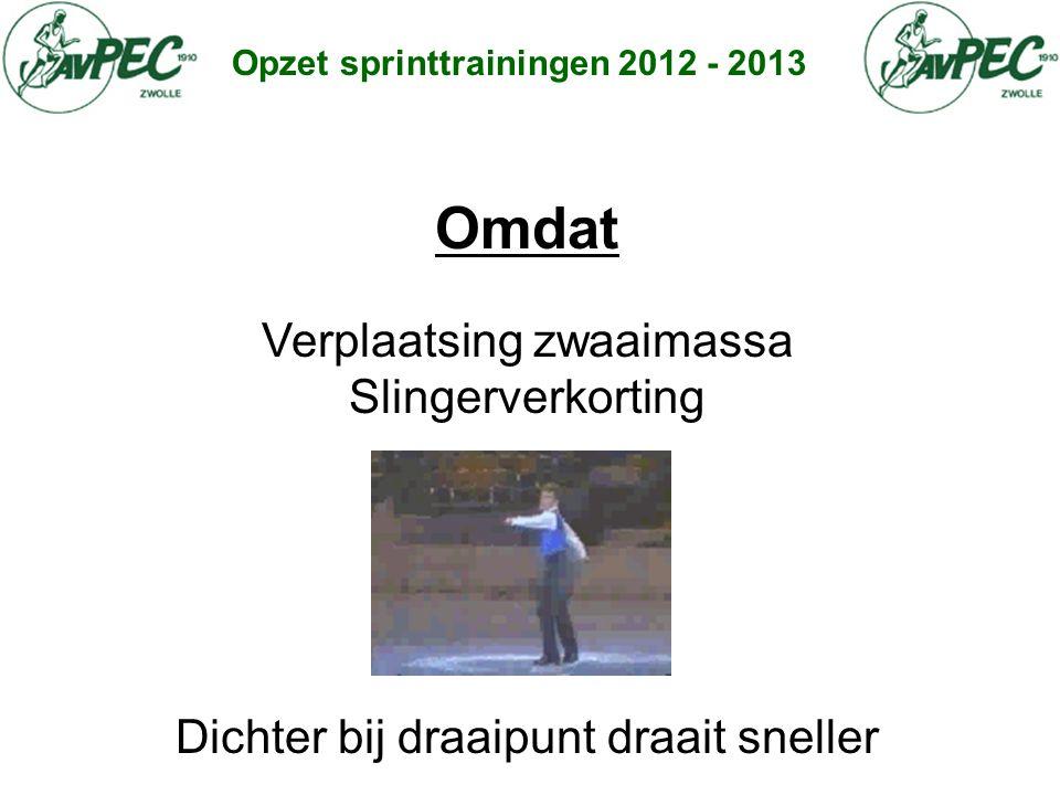 Opzet sprinttrainingen 2012 - 2013 Omdat Verplaatsing zwaaimassa Slingerverkorting Dichter bij draaipunt draait sneller