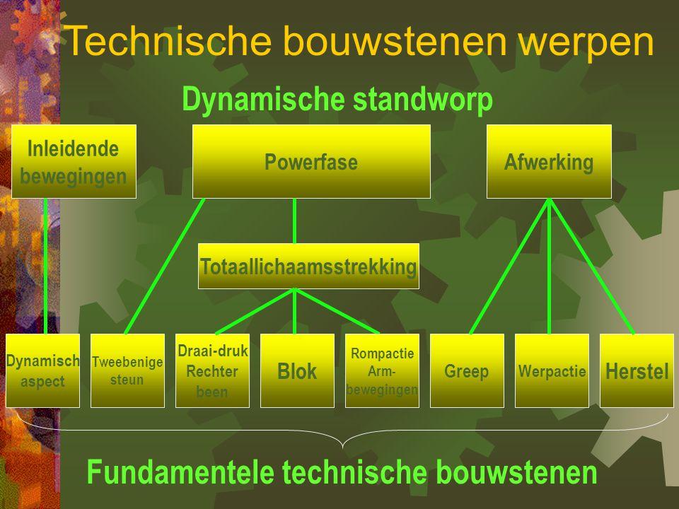 Tweebenige steun Draai-druk Rechter been Blok GreepWerpactie Herstel Dynamisch aspect Rompactie Arm- bewegingen opvangen van evenwichtsverlies geen doel op zichzelf