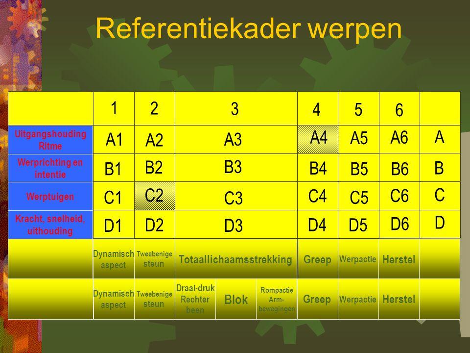 * Referentiekader * Verdeling trainingsdoelstellingen werpen * Spelvoorbeelden bij het referentiekader