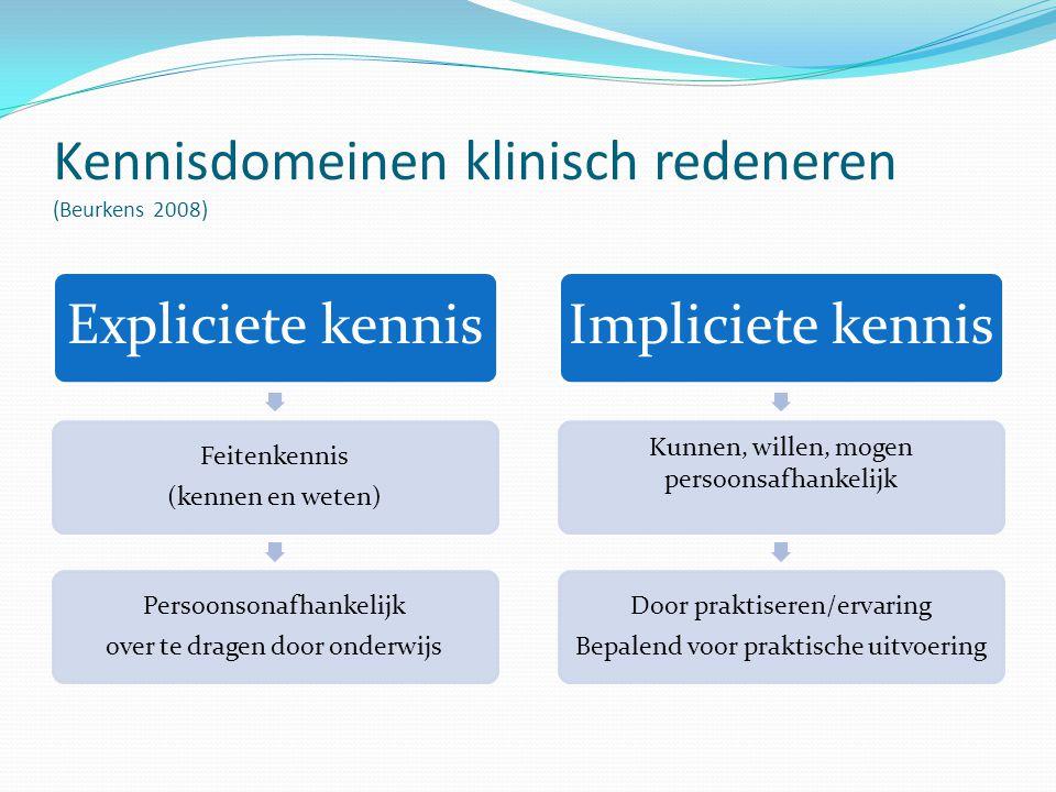 Kennisdomeinen klinisch redeneren (Beurkens 2008) Expliciete kennis Feitenkennis (kennen en weten) Persoonsonafhankelijk over te dragen door onderwijs
