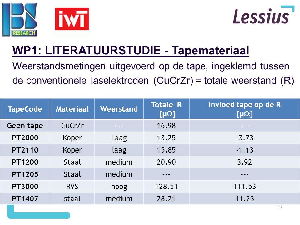 10 TapeCodeMateriaalWeerstand Totale R [µ  ] Invloed tape op de R [µ  ] Geen tapeCuCrZr---16.98--- PT2000KoperLaag13.25-3.73 PT2110Koperlaag15.85-1.