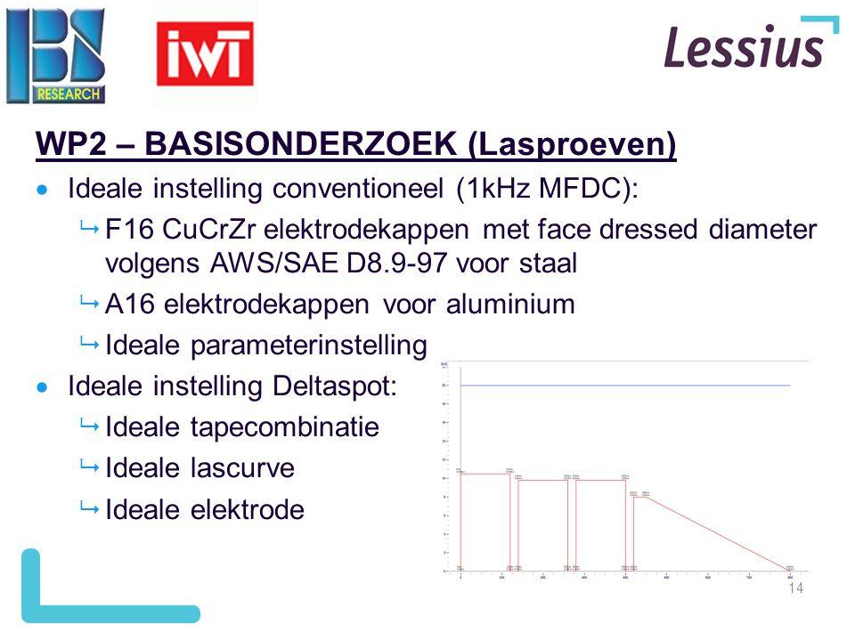 14 WP2 – BASISONDERZOEK (Lasproeven)  Ideale instelling conventioneel (1kHz MFDC):  F16 CuCrZr elektrodekappen met face dressed diameter volgens AWS