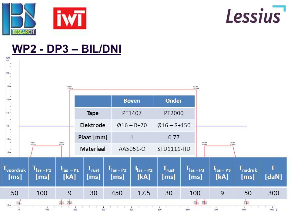 20 WP2 - DP3 – BIL/DNI BovenOnder TapePT1407PT2000 ElektrodeØ16 – R+70Ø16 – R+150 Plaat [mm]10.77 MateriaalAA5051-OSTD1111-HD T voordruk [ms] T las –