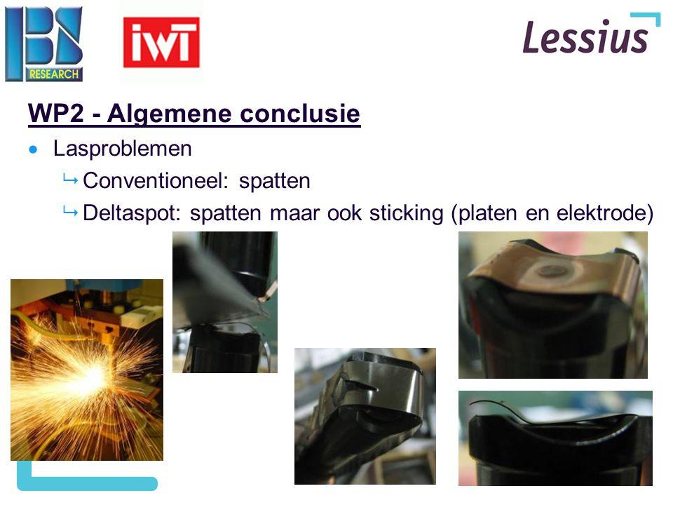 29 WP2 - Algemene conclusie  Lasproblemen  Conventioneel: spatten  Deltaspot: spatten maar ook sticking (platen en elektrode)