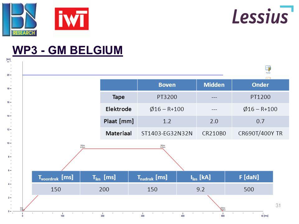 31 WP3 - GM BELGIUM T voordruk [ms]T las [ms]T nadruk [ms]I las [kA]F [daN] 1502001509.2500 BovenMiddenOnder TapePT3200---PT1200 ElektrodeØ16 – R+100-
