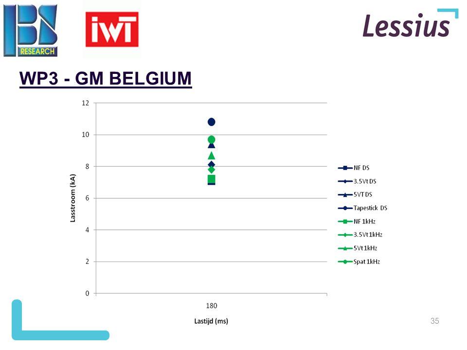 35 WP3 - GM BELGIUM